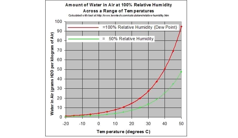 gráfica de humedad relativa