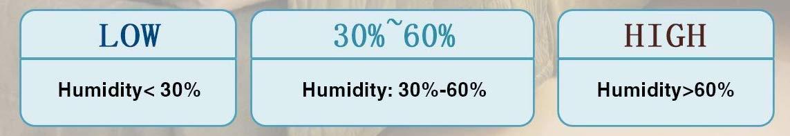 niveles de humedad